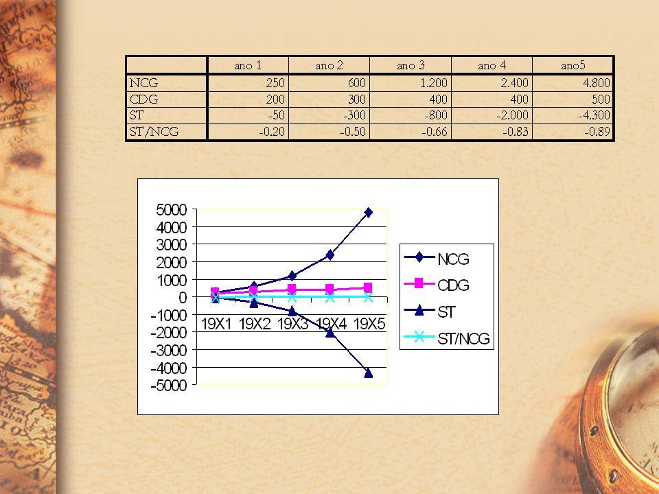 ST = ACF – PCFOuST = CDG - NCG - EFEITO TESOURA O Efeito Tesoura é um indicador que evidencia o descontrole no crescimento das fontes onerosas de recu