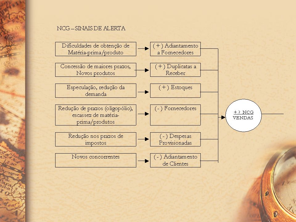 SINAIS DE ALERTA A NCG é um instrumento que nos permite visualizar, com bom grau de confiabilidade, a efetiva necessidade de capital de giro da empres