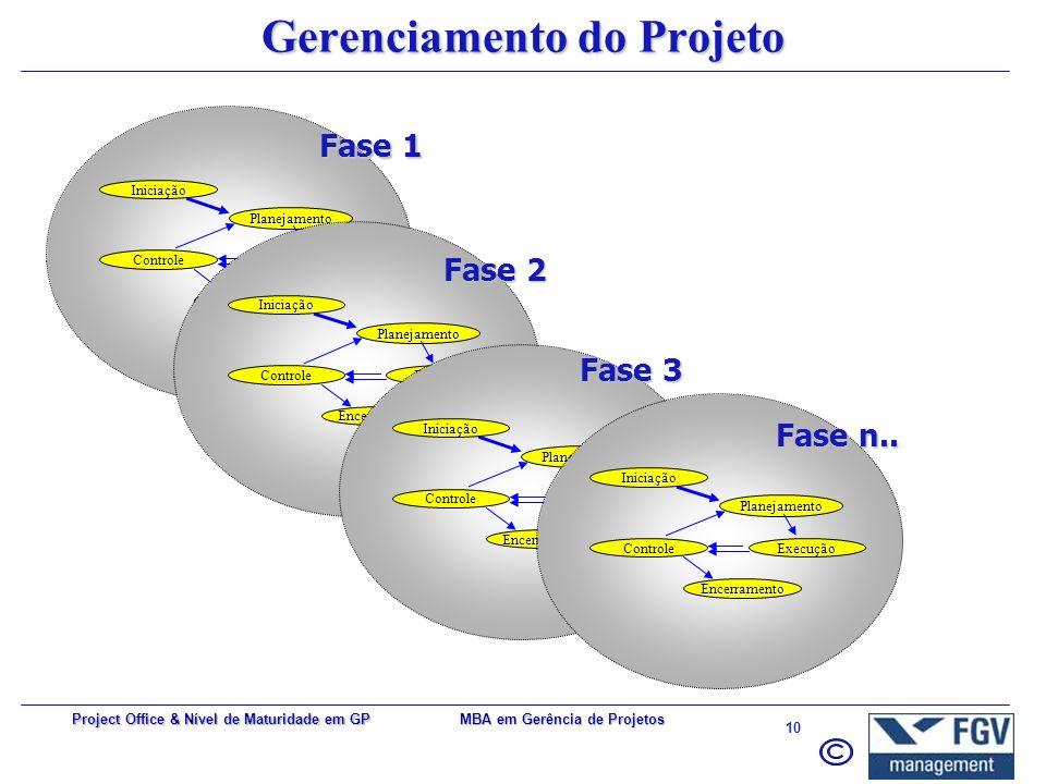 MBA em Gerência de Projetos 9 Project Office & Nível de Maturidade em GP Grupos de Processos de GP Nível de Atividade TempoFase de Término (n..) Fase