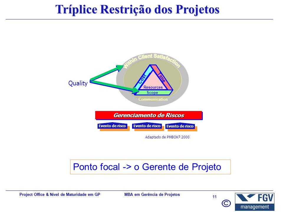 MBA em Gerência de Projetos 10 Project Office & Nível de Maturidade em GP Gerenciamento do Projeto Iniciação Planejamento ControleExecução Encerrament