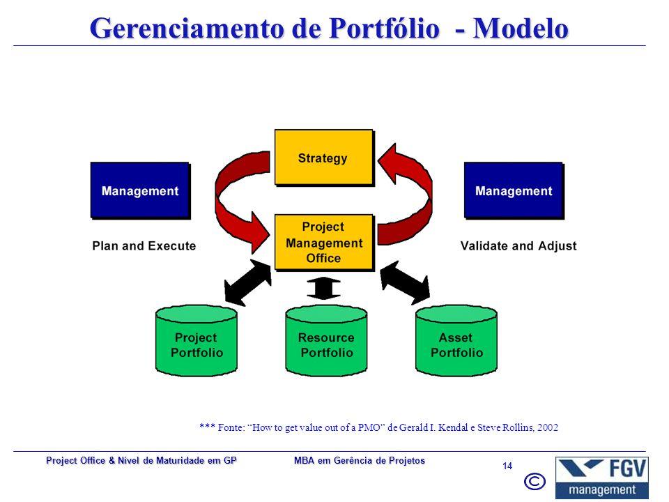 MBA em Gerência de Projetos 13 Project Office & Nível de Maturidade em GP Gerenciamento de Portfólio Coordenação de todos os projetos e programas da o