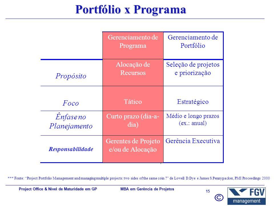 MBA em Gerência de Projetos 14 Project Office & Nível de Maturidade em GP *** Fonte: How to get value out of a PMO de Gerald I. Kendal e Steve Rollins