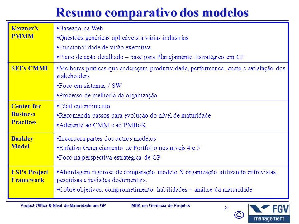 MBA em Gerência de Projetos 20 Project Office & Nível de Maturidade em GP Características e benefícios As organizações diferem drasticamente em seus n