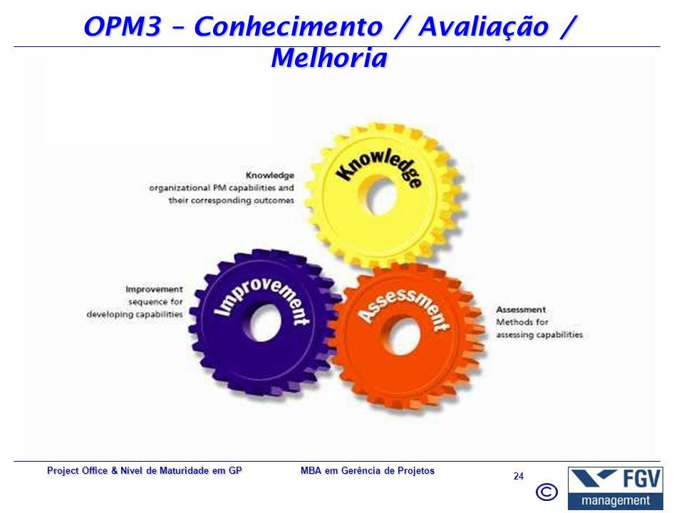 MBA em Gerência de Projetos 23 Project Office & Nível de Maturidade em GP OPM3 (PMI) Organizational Project Management Maturity Model. Modelo em desen