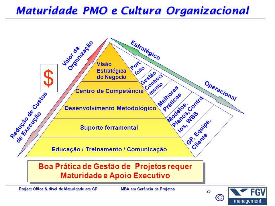 MBA em Gerência de Projetos 24 Project Office & Nível de Maturidade em GP OPM3 – Conhecimento / Avaliação / Melhoria
