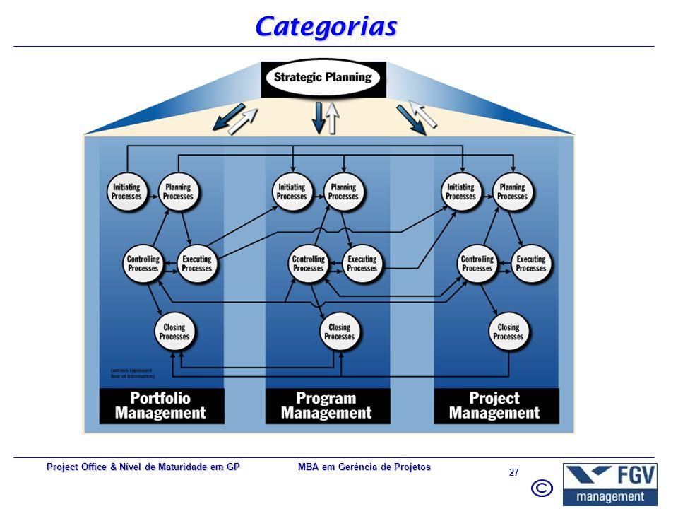 MBA em Gerência de Projetos 26 Project Office & Nível de Maturidade em GP Alinhamento com a Estratégia Corporativa PMBOK = padrão Real para realização