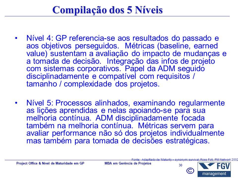 MBA em Gerência de Projetos 29 Project Office & Nível de Maturidade em GP Compilação dos 5 Níveis Nível 1: Há processos de GP, mas sem práticas ou pad