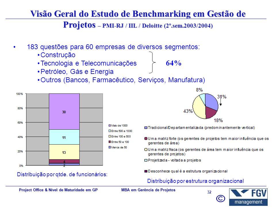 MBA em Gerência de Projetos 31 Project Office & Nível de Maturidade em GP Características de um bom modelo Deve fornecer um arcabouço de referência co