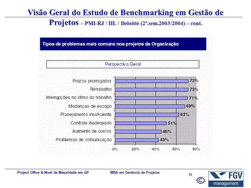 MBA em Gerência de Projetos 35 Project Office & Nível de Maturidade em GP Qtde de metodologias de GP em uso Nível de utilização da WBS Aspectos de GP