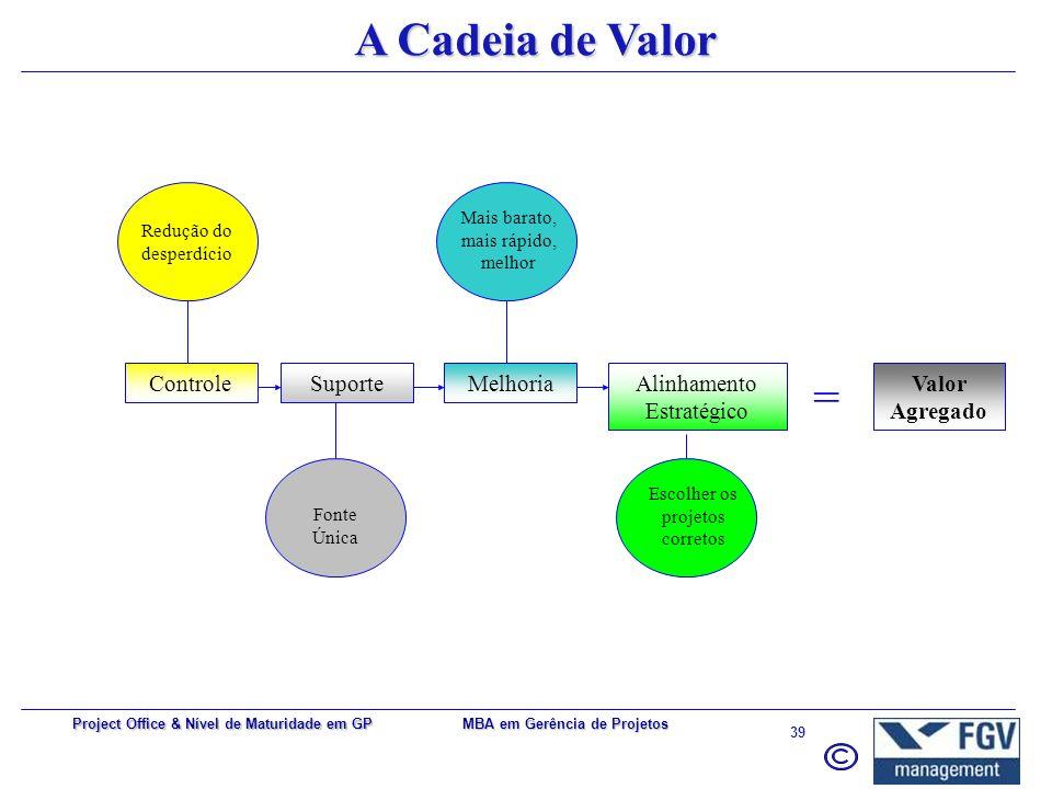 MBA em Gerência de Projetos 38 Project Office & Nível de Maturidade em GP Demandas típicas por um PMO Baixa performance dos projetos Necessidade de co