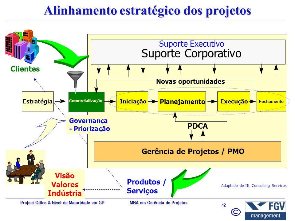 MBA em Gerência de Projetos 41 Project Office & Nível de Maturidade em GP Centro de suporte a projetos (unificação de esforços) –Escopo –Prazo –Orçame