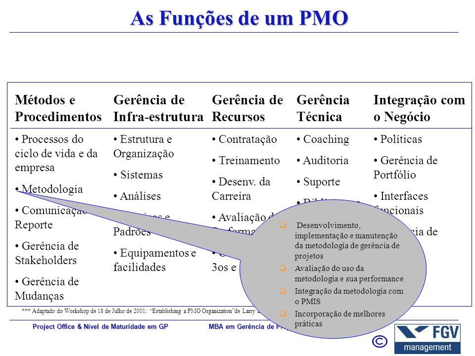 MBA em Gerência de Projetos 45 Project Office & Nível de Maturidade em GP As Funções de um PMO Métodos e Procedimentos Processos do ciclo de vida e da