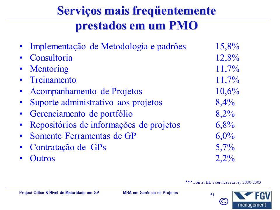 MBA em Gerência de Projetos 50 Project Office & Nível de Maturidade em GP Métodos e Procedimentos Processos do ciclo de vida e da empresa Metodologia