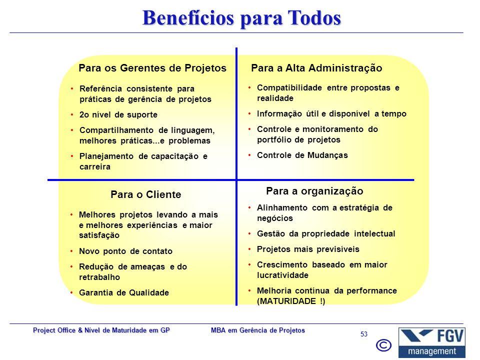 MBA em Gerência de Projetos 52 Project Office & Nível de Maturidade em GP Tamanho e cargos freqüentes 1-567,6% 6-1021,6% 11-20 8,1% 21 ou mais 2,7% 1-