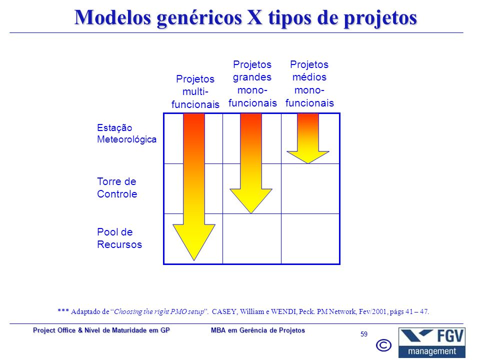 MBA em Gerência de Projetos 58 Project Office & Nível de Maturidade em GP Casey-Wendi: Modelo Pool de Recursos Busca preencher a lacuna ligada à contr