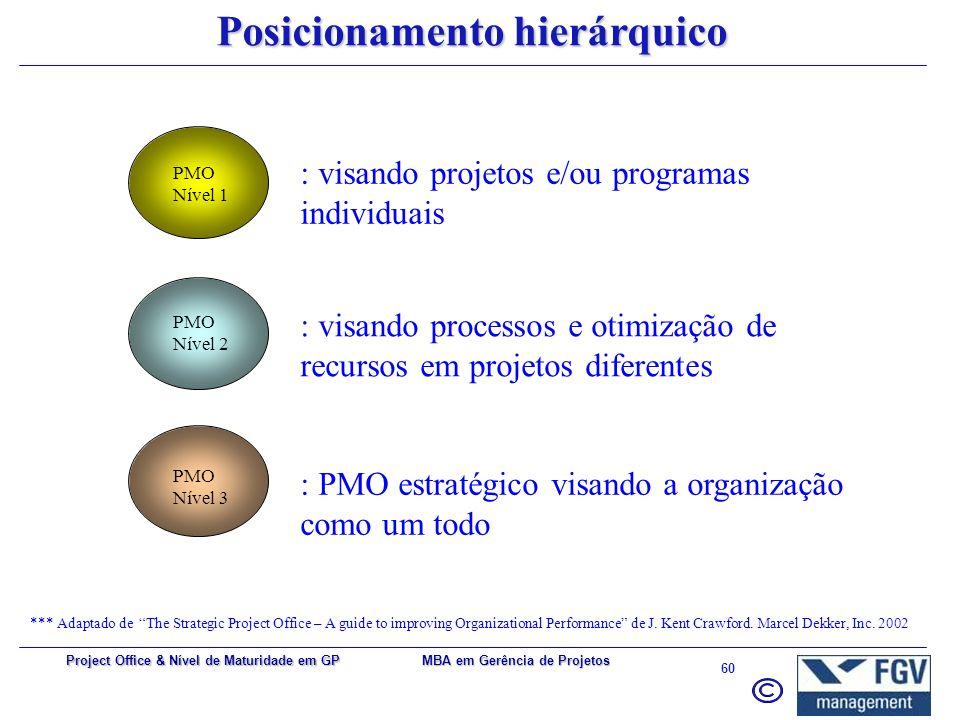 MBA em Gerência de Projetos 59 Project Office & Nível de Maturidade em GP Modelos genéricos X tipos de projetos *** Adaptado de Choosing the right PMO