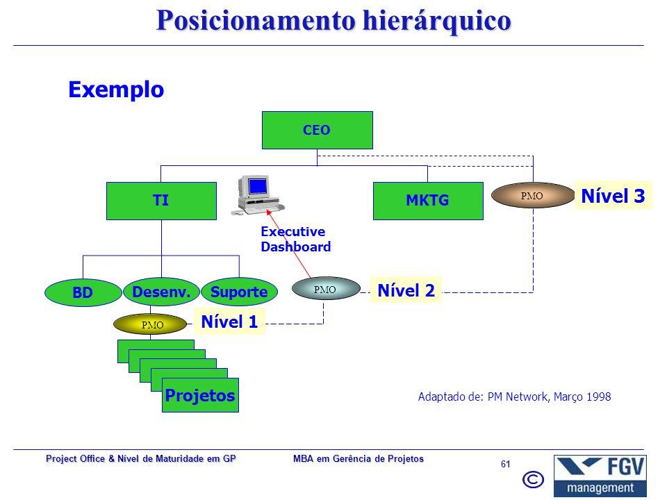 MBA em Gerência de Projetos 60 Project Office & Nível de Maturidade em GP PMO Nível 1 PMO Nível 2 PMO Nível 3 : visando projetos e/ou programas indivi