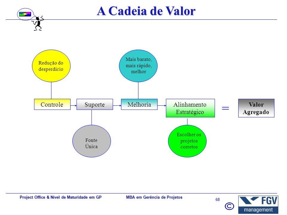 MBA em Gerência de Projetos 67 Project Office & Nível de Maturidade em GP Necessidades de Negócio Competitividade e produtividade –Cliente cada vez ma