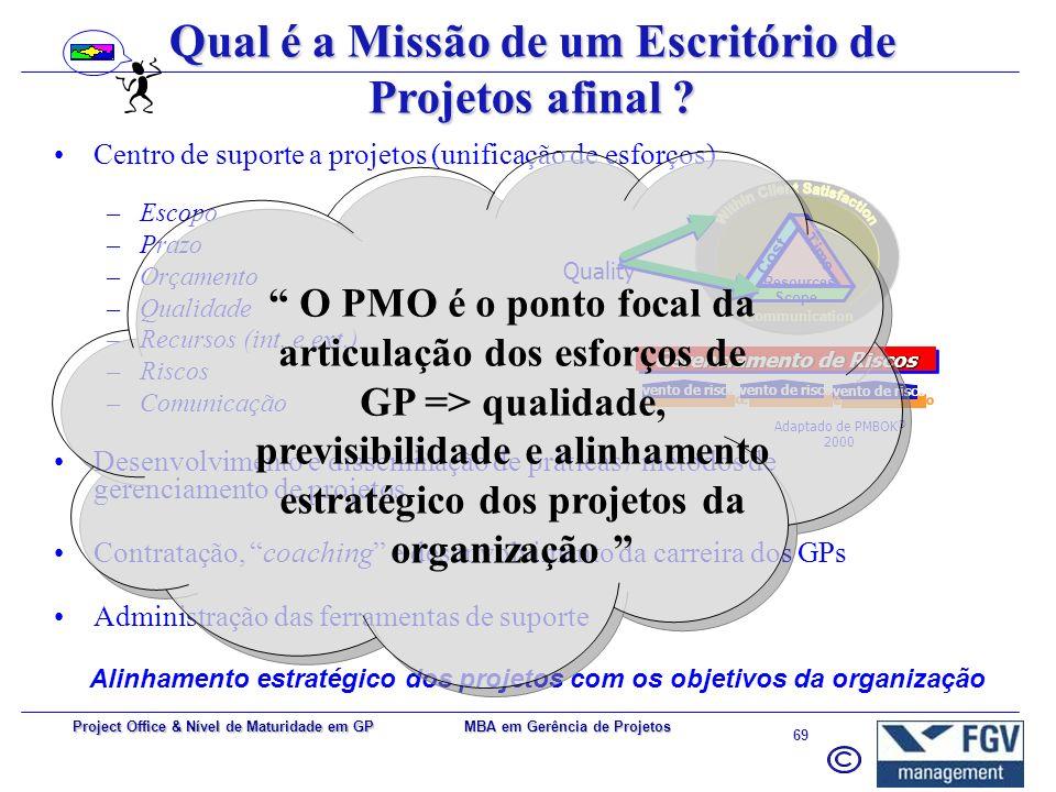 MBA em Gerência de Projetos 68 Project Office & Nível de Maturidade em GP A Cadeia de Valor ControleSuporteMelhoriaAlinhamento Estratégico Valor Agreg