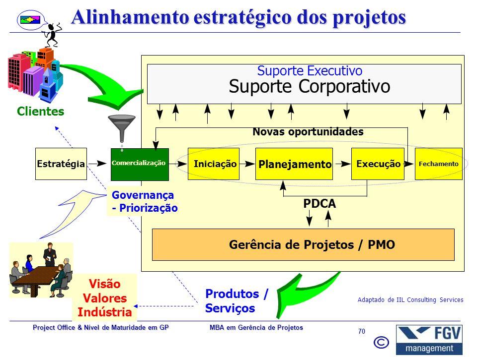 MBA em Gerência de Projetos 69 Project Office & Nível de Maturidade em GP Centro de suporte a projetos (unificação de esforços) –Escopo –Prazo –Orçame