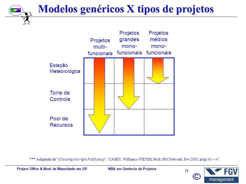 MBA em Gerência de Projetos 71 Project Office & Nível de Maturidade em GP As Funções de um PMO Métodos e Procedimentos Processos do ciclo de vida e da