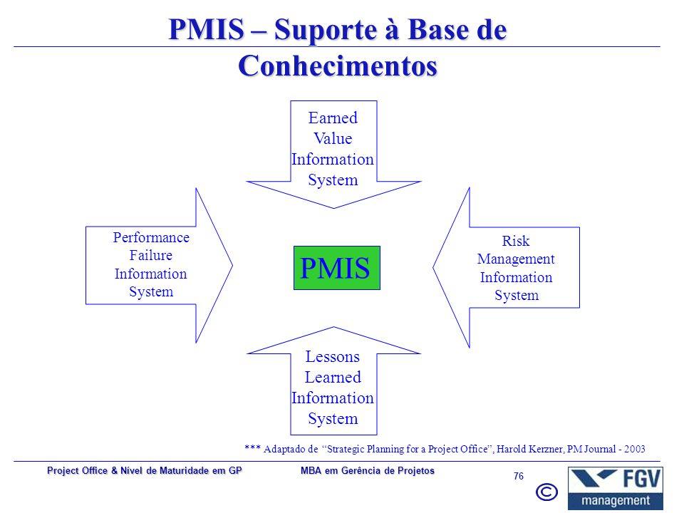 MBA em Gerência de Projetos 75 Project Office & Nível de Maturidade em GP 1.Patrocínio executivo 2.Alinhamento com os objetivos do negócio 3.Dissemina