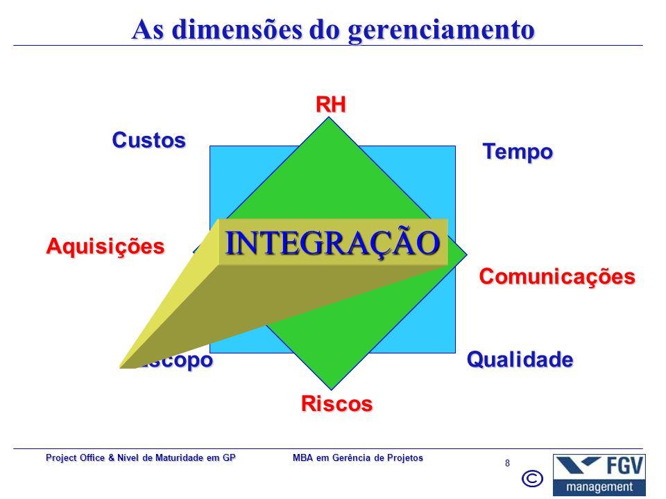 MBA em Gerência de Projetos 8 Project Office & Nível de Maturidade em GP As dimensões do gerenciamento Aquisições Custos Tempo QualidadeEscopoRHRiscos Comunicações INTEGRAÇÃO