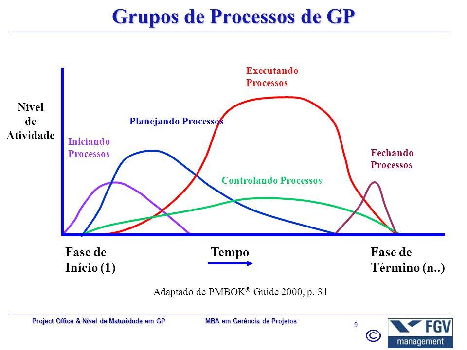 MBA em Gerência de Projetos 9 Project Office & Nível de Maturidade em GP Grupos de Processos de GP Nível de Atividade TempoFase de Término (n..) Fase de Início (1) Executando Processos Controlando Processos Fechando Processos Planejando Processos Iniciando Processos Adaptado de PMBOK ® Guide 2000, p.
