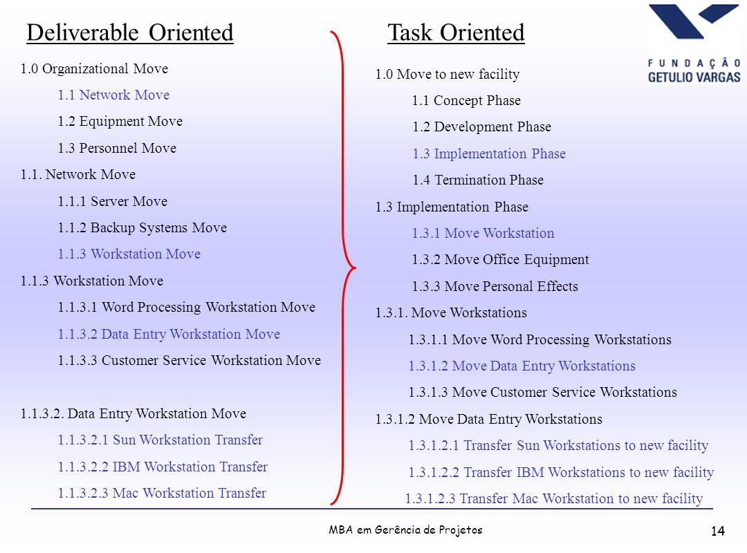 MBA em Gerência de Projetos 14 1.0 Organizational Move 1.1 Network Move 1.2 Equipment Move 1.3 Personnel Move 1.1. Network Move 1.1.1 Server Move 1.1.