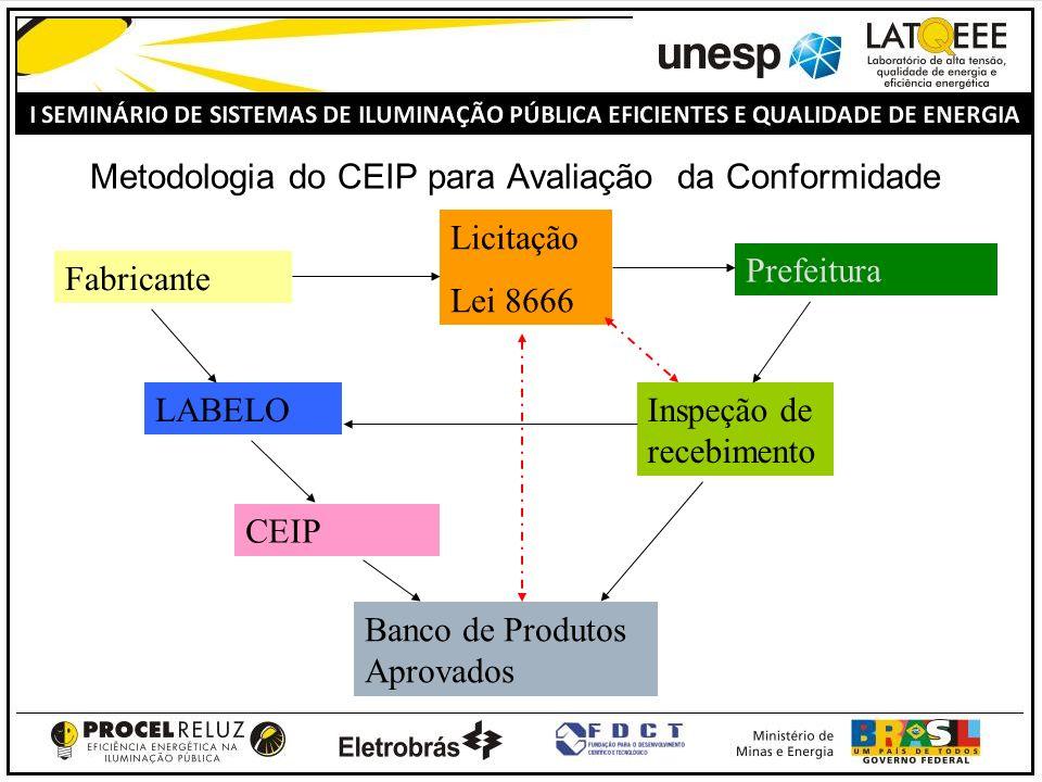 Metodologia do CEIP para Avaliação da Conformidade Banco de Produtos Aprovados Fabricante Prefeitura LABELO CEIP Licitação Lei 8666 Inspeção de recebimento