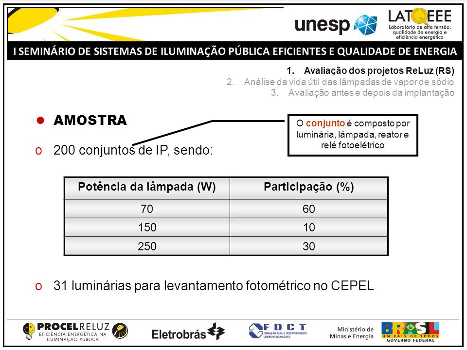 AMOSTRA o200 conjuntos de IP, sendo: o31 luminárias para levantamento fotométrico no CEPEL Potência da lâmpada (W)Participação (%) 7060 15010 25030 O