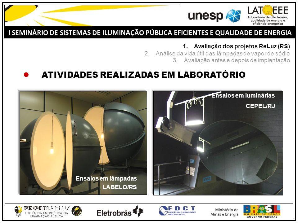 3-Vão de medição 4-Sistema automatizado Ensaios em lâmpadas LABELO/RS Ensaios em luminárias CEPEL/RJ ATIVIDADES REALIZADAS EM LABORATÓRIO 1.Avaliação dos projetos ReLuz (RS) 2.Análise da vida útil das lâmpadas de vapor de sódio 3.Avaliação antes e depois da implantação