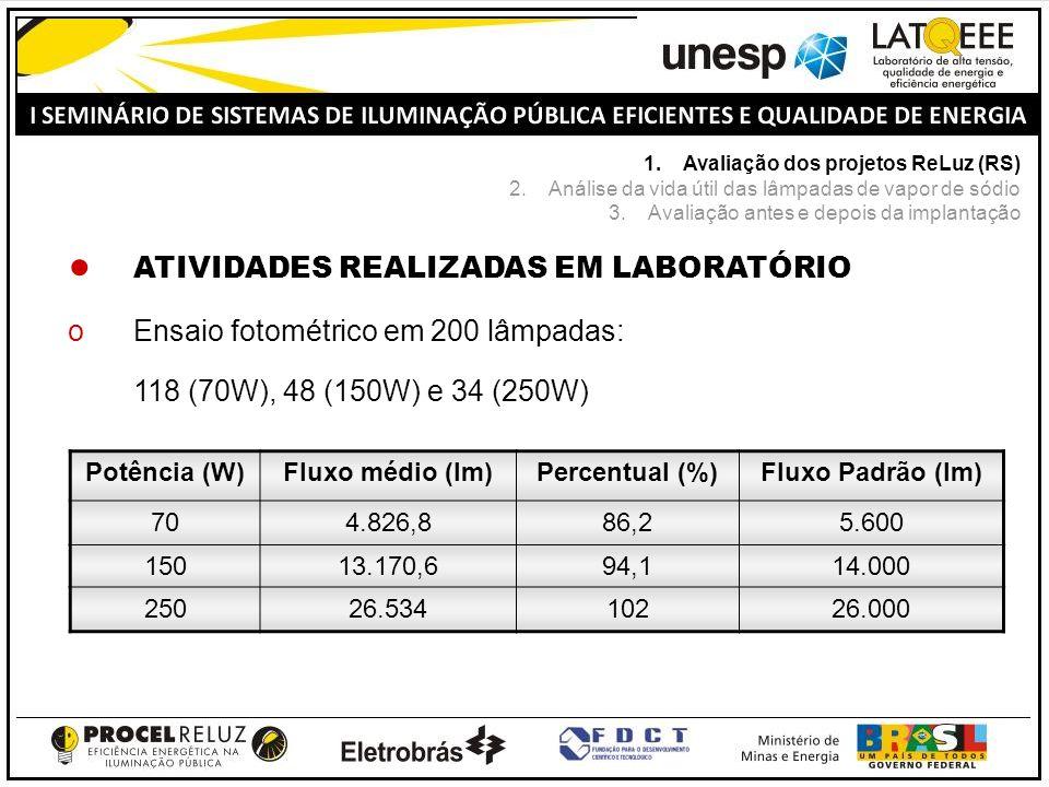 ATIVIDADES REALIZADAS EM LABORATÓRIO oEnsaio fotométrico em 200 lâmpadas: o118 (70W), 48 (150W) e 34 (250W) Potência (W)Fluxo médio (lm)Percentual (%)