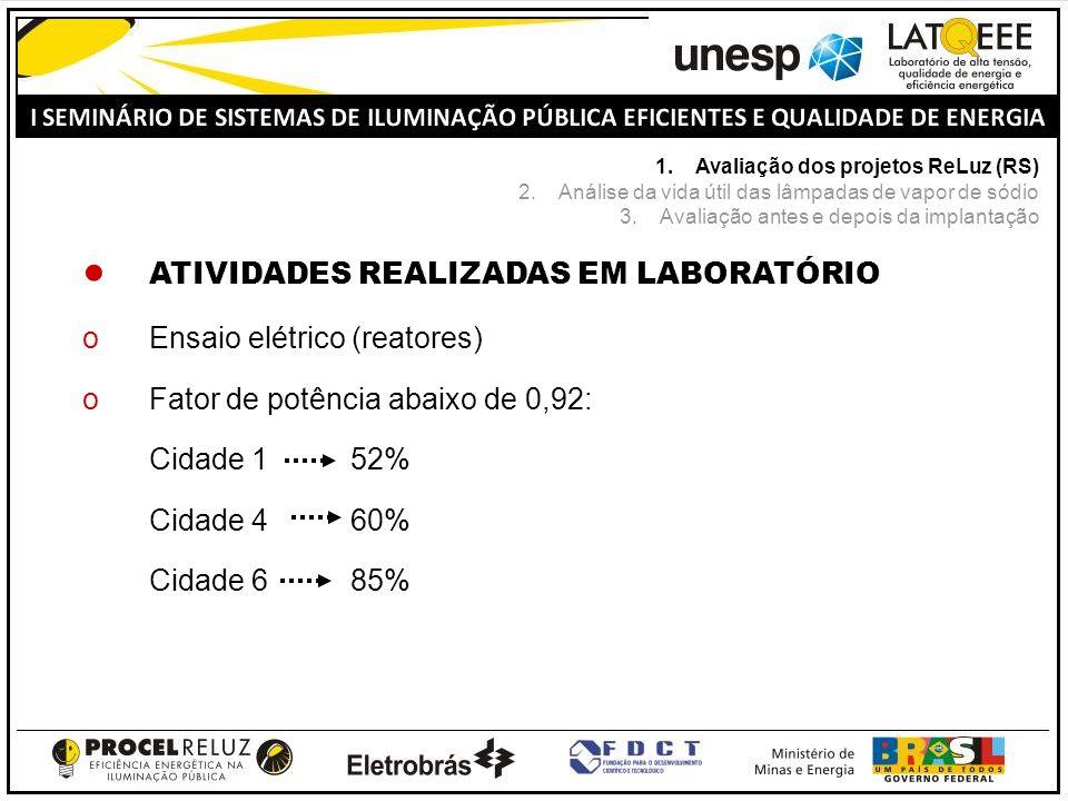 ATIVIDADES REALIZADAS EM LABORATÓRIO oEnsaio elétrico (reatores) oFator de potência abaixo de 0,92: oCidade 1 52% oCidade 4 60% oCidade 6 85% 1.Avaliação dos projetos ReLuz (RS) 2.Análise da vida útil das lâmpadas de vapor de sódio 3.Avaliação antes e depois da implantação