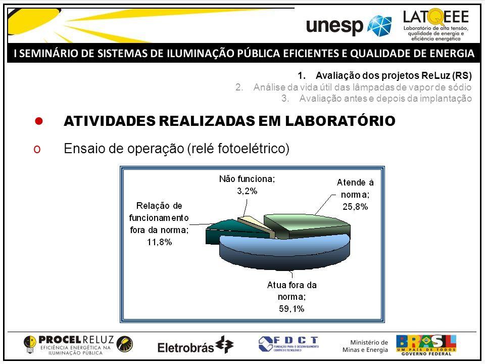 ATIVIDADES REALIZADAS EM LABORATÓRIO oEnsaio de operação (relé fotoelétrico) 1.Avaliação dos projetos ReLuz (RS) 2.Análise da vida útil das lâmpadas d