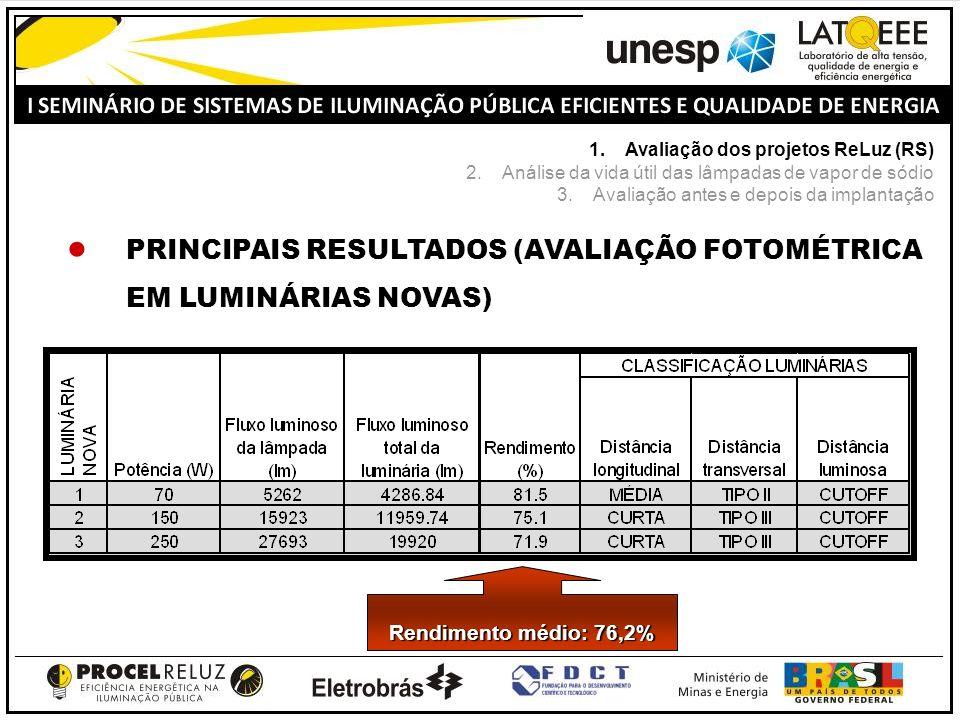 PRINCIPAIS RESULTADOS (AVALIAÇÃO FOTOMÉTRICA EM LUMINÁRIAS NOVAS) Rendimento médio: 76,2% 1.Avaliação dos projetos ReLuz (RS) 2.Análise da vida útil d