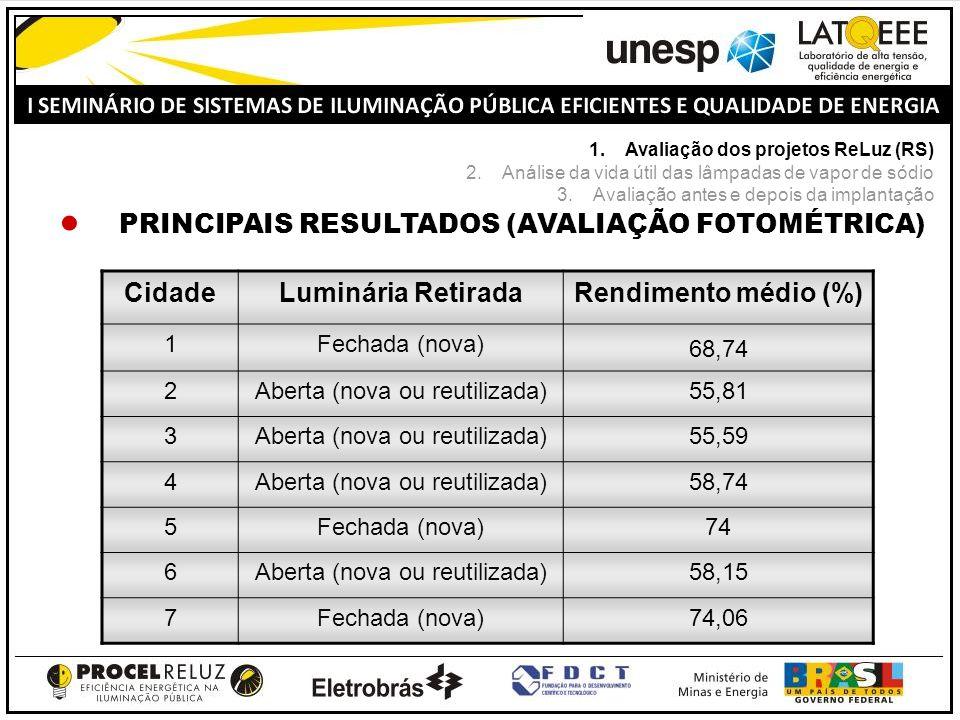 PRINCIPAIS RESULTADOS (AVALIAÇÃO FOTOMÉTRICA) CidadeLuminária RetiradaRendimento médio (%) 1Fechada (nova) 68,74 2Aberta (nova ou reutilizada)55,81 3A