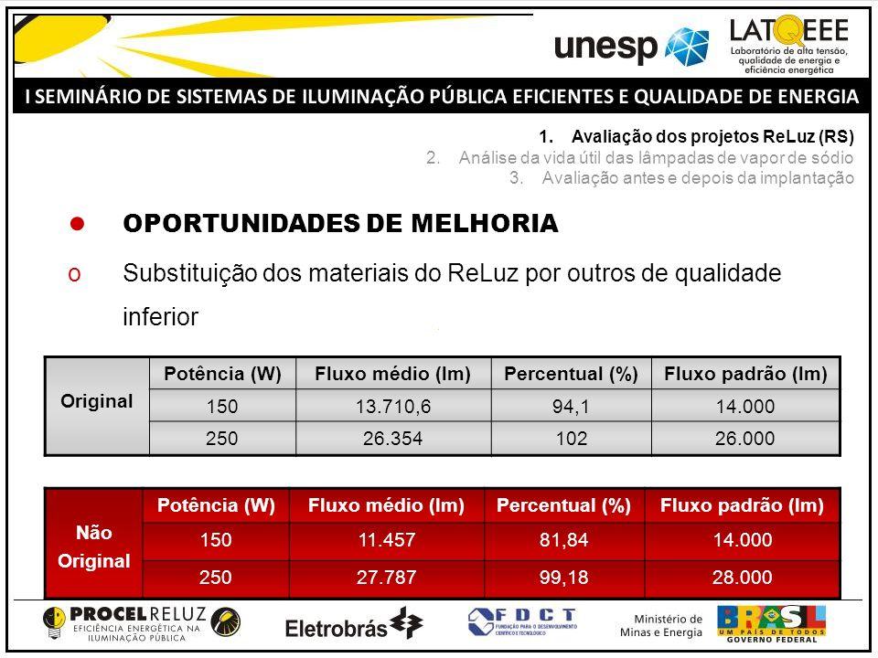 OPORTUNIDADES DE MELHORIA oSubstituição dos materiais do ReLuz por outros de qualidade inferior Original Potência (W)Fluxo médio (lm)Percentual (%)Fluxo padrão (lm) 15013.710,694,114.000 25026.35410226.000 Não Original Potência (W)Fluxo médio (lm)Percentual (%)Fluxo padrão (lm) 15011.45781,8414.000 25027.78799,1828.000 1.Avaliação dos projetos ReLuz (RS) 2.Análise da vida útil das lâmpadas de vapor de sódio 3.Avaliação antes e depois da implantação