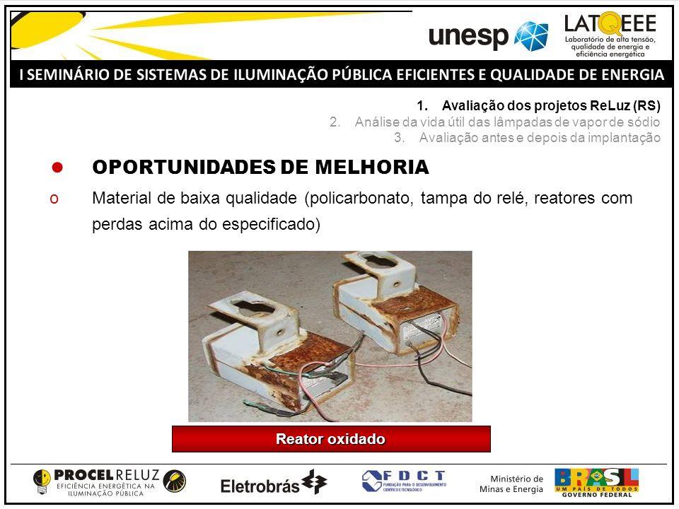 Reator oxidado OPORTUNIDADES DE MELHORIA oMaterial de baixa qualidade (policarbonato, tampa do relé, reatores com perdas acima do especificado) 1.Aval
