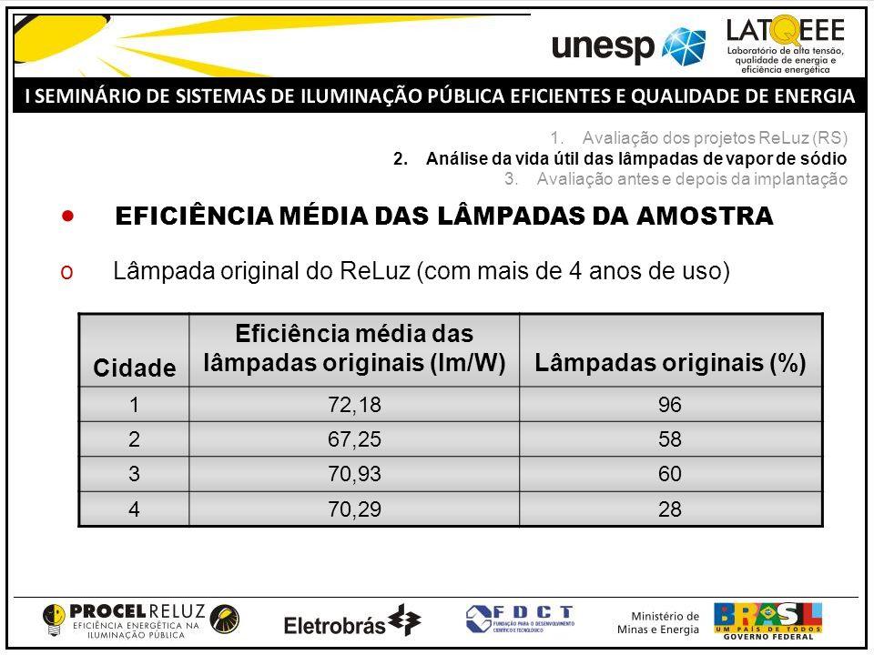 EFICIÊNCIA MÉDIA DAS LÂMPADAS DA AMOSTRA oLâmpada original do ReLuz (com mais de 4 anos de uso) Cidade Eficiência média das lâmpadas originais (lm/W)Lâmpadas originais (%) 172,1896 267,2558 370,9360 470,2928 1.Avaliação dos projetos ReLuz (RS) 2.Análise da vida útil das lâmpadas de vapor de sódio 3.Avaliação antes e depois da implantação