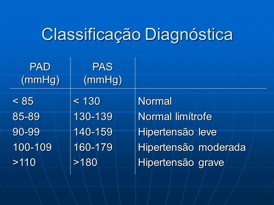 Classificação Diagnóstica PAD (mmHg) PAS (mmHg) < 85 85-8990-99100-109>110 < 130 130-139140-159160-179>180Normal Normal limítrofe Hipertensão leve Hip