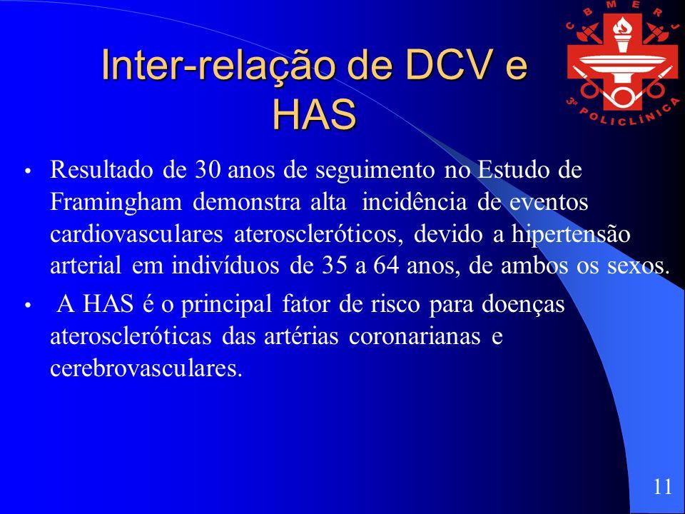 Inter-relação de DCV e HAS Resultado de 30 anos de seguimento no Estudo de Framingham demonstra alta incidência de eventos cardiovasculares ateroscleróticos, devido a hipertensão arterial em indivíduos de 35 a 64 anos, de ambos os sexos.