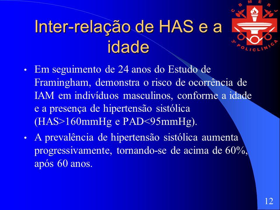 Inter-relação de HAS e a idade Em seguimento de 24 anos do Estudo de Framingham, demonstra o risco de ocorrência de IAM em indivíduos masculinos, conforme a idade e a presença de hipertensão sistólica (HAS>160mmHg e PAD<95mmHg).