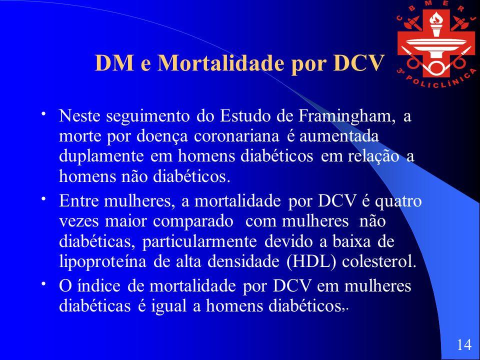 DM e Mortalidade por DCV Neste seguimento do Estudo de Framingham, a morte por doença coronariana é aumentada duplamente em homens diabéticos em relação a homens não diabéticos.