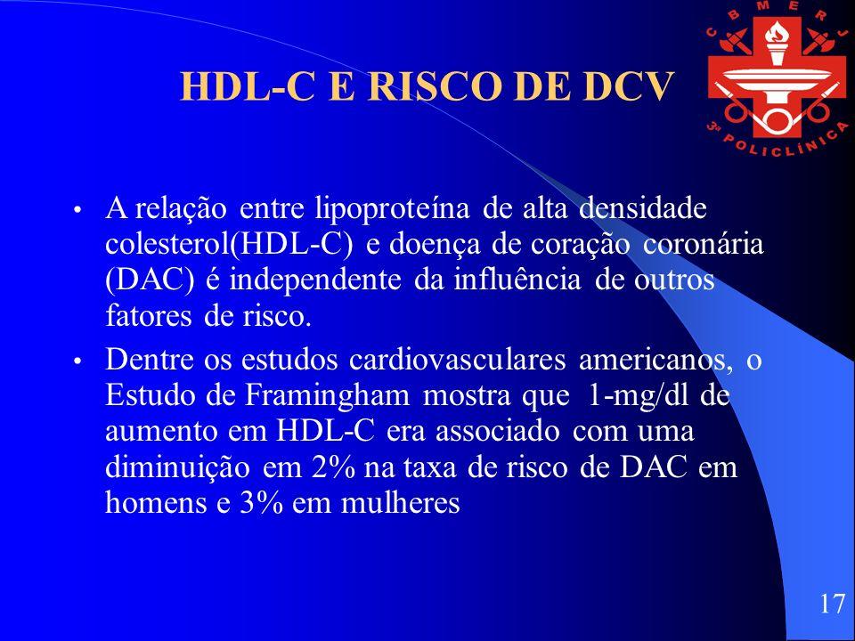 HDL-C E RISCO DE DCV A relação entre lipoproteína de alta densidade colesterol(HDL-C) e doença de coração coronária (DAC) é independente da influência de outros fatores de risco.