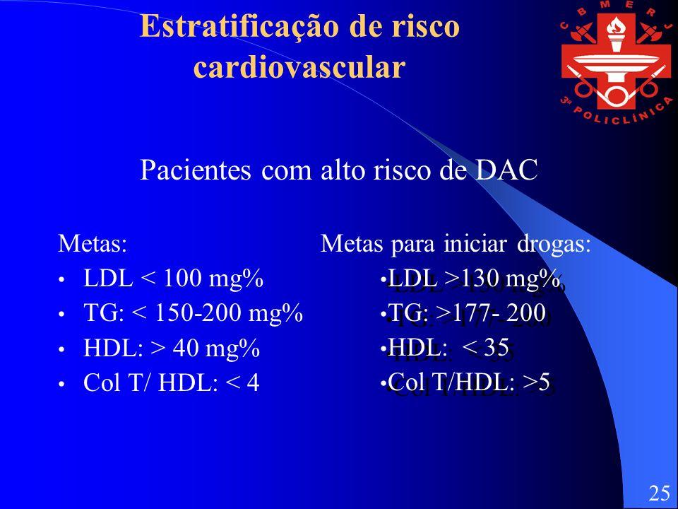 Estratificação de risco cardiovascular Pacientes com alto risco de DAC Metas: Metas para iniciar drogas: LDL < 100 mg% TG: < 150-200 mg% HDL: > 40 mg% Col T/ HDL: < 4 LDL >130 mg% TG: >177- 200 HDL: < 35 Col T/HDL: >5 LDL >130 mg% TG: >177- 200 HDL: < 35 Col T/HDL: >5 25