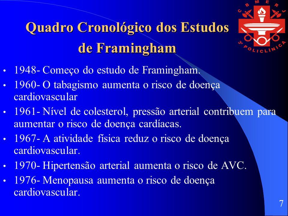 Quadro Cronológico dos Estudos de Framingham 1948- Começo do estudo de Framingham. 1960- O tabagismo aumenta o risco de doença cardiovascular 1961- Ní