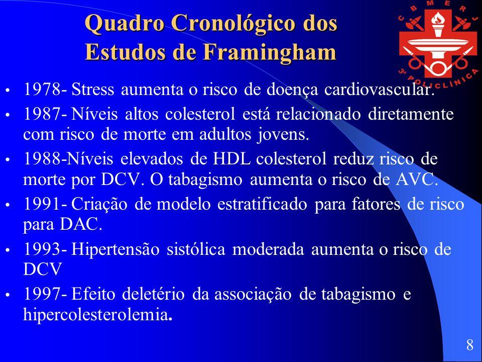 Quadro Cronológico dos Estudos de Framingham 1978- Stress aumenta o risco de doença cardiovascular.