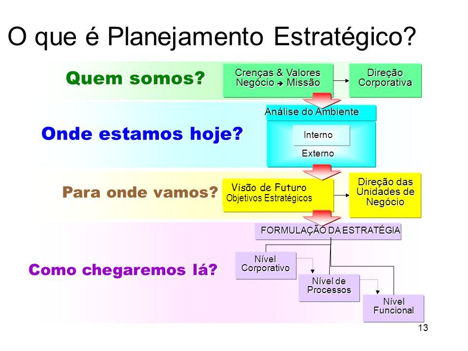 13 O que é Planejamento Estratégico.