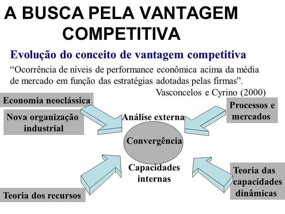 Evolução do conceito de vantagem competitiva Ocorrência de níveis de performance econômica acima da média de mercado em função das estratégias adotadas pelas firmas.